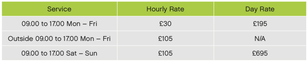 Plates PCs business rates